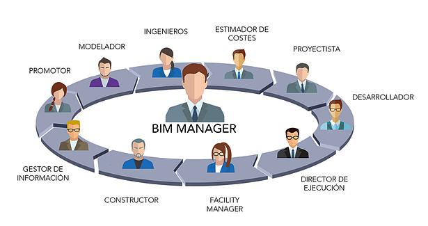 BIM manager papel